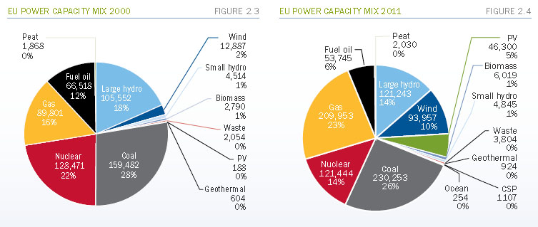 EU power capacity mix