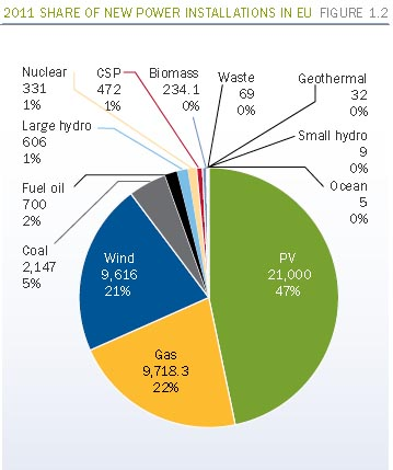 share of new power instal in 2011