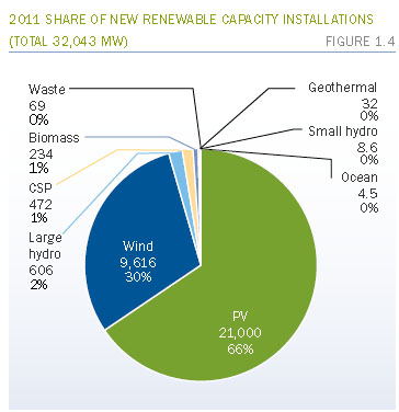 share of new renewable capacity instal in 2011